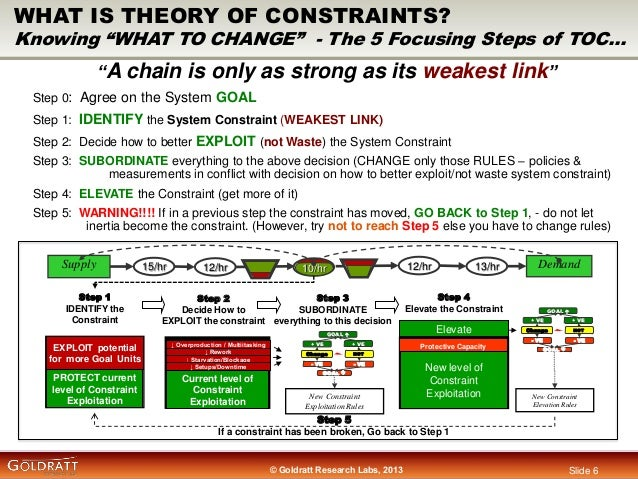 jit vs the theory of constraints Comparing synchronous manufacturing to mrp and jit relationship with other functional areas accounting's influence marketing and production case: solve the opt quiz—a challenge in scheduling key points according to dr goldratt, synchronous manufacturing refers to the entire production process working.