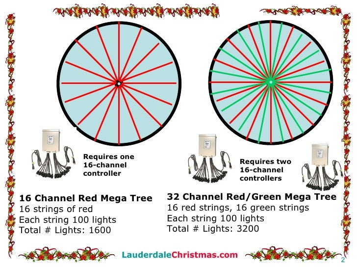 How to build a christmas mega tree