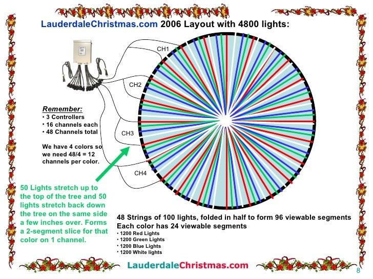 How To String Lights On A Mega Tree : How to build a christmas mega tree