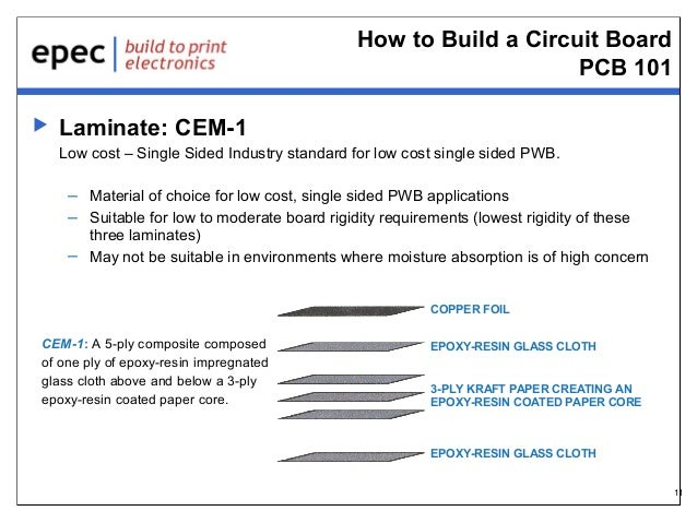 How to Build a Circuit Board PCB 101   Laminate: CEM-1 Low cost – Single Sided Industry standard for low cost single side...