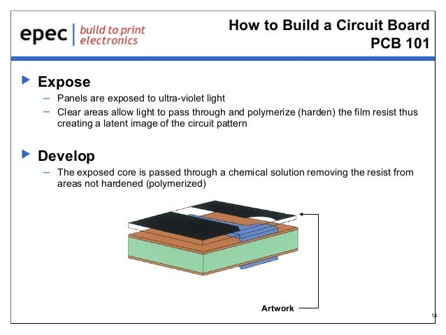 How to Build a Circuit Board PCB 101   Expose – Panels are exposed to ultra-violet light – Clear areas allow light to pas...