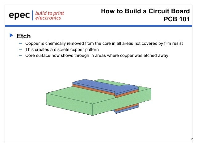 How to Build a Circuit Board PCB 101   Etch – Copper is chemically removed from the core in all areas not covered by film...