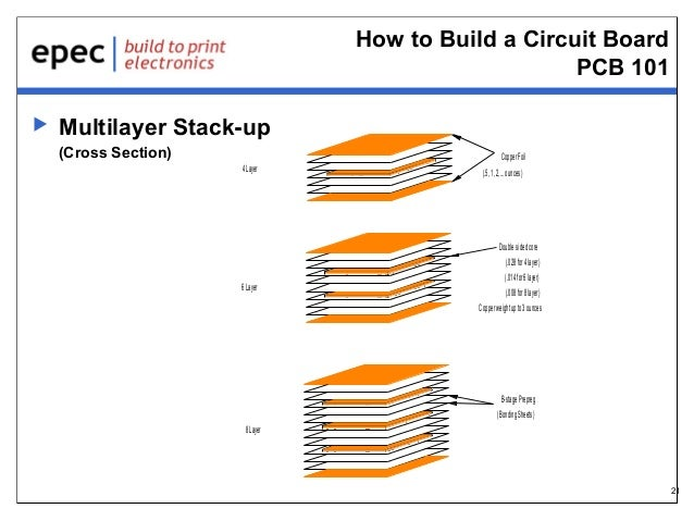 how to create a circuit