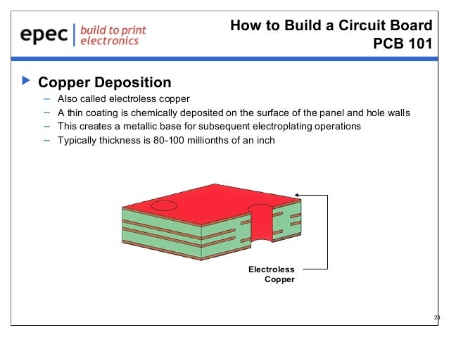 How to Build a Circuit Board PCB 101   Copper Deposition – – – –  Also called electroless copper A thin coating is chemic...