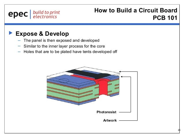 How to Build a Circuit Board PCB 101   Expose & Develop – The panel is then exposed and developed – Similar to the inner ...