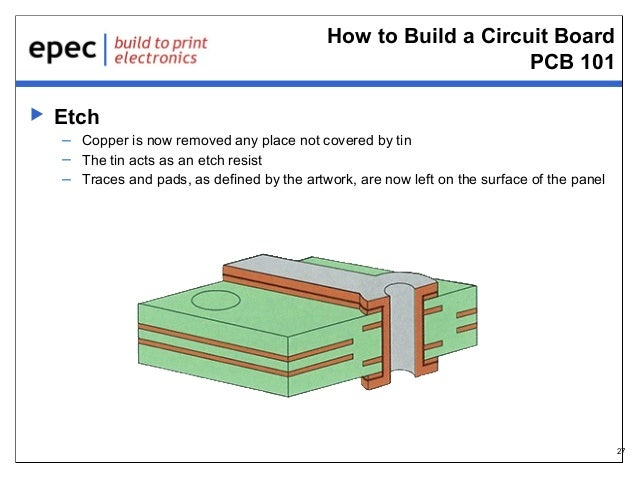 How to Build a Circuit Board PCB 101   Etch – Copper is now removed any place not covered by tin – The tin acts as an etc...