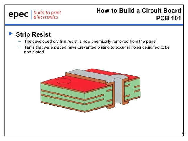 How to Build a Circuit Board PCB 101   Strip Resist – The developed dry film resist is now chemically removed from the pa...