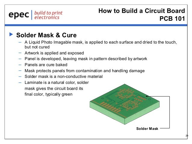 How to Build a Circuit Board PCB 101   Solder Mask & Cure – A Liquid Photo Imagable mask, is applied to each surface and ...
