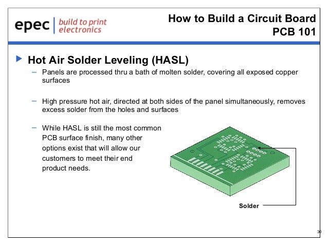 How to Build a Circuit Board PCB 101   Hot Air Solder Leveling (HASL) – Panels are processed thru a bath of molten solder...