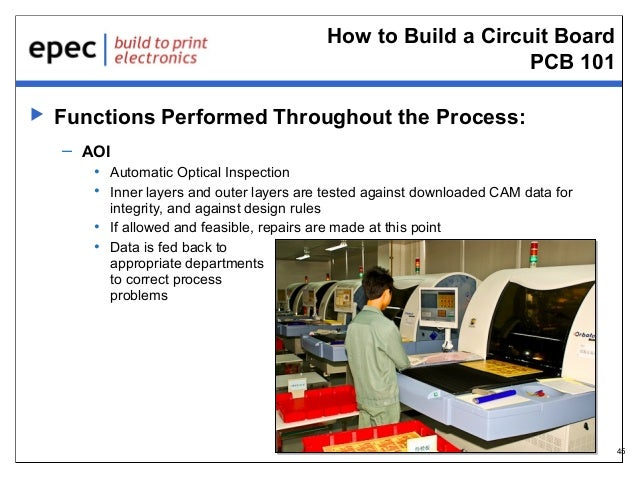 How to Build a Circuit Board PCB 101   Functions Performed Throughout the Process: – AOI • Automatic Optical Inspection •...