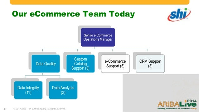 ecommerce team structure How to Build an E-Commerce Team