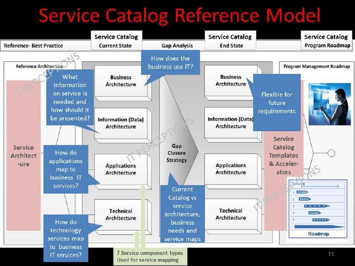 How to build an integrated and actionable it service catalog for It service catalogue template