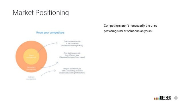 15 Market Positioning Competitors aren't necessarily the ones providing similar solutions as yours.