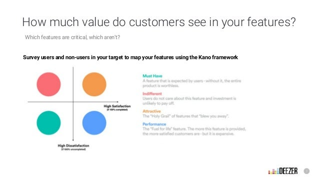 7 How much value do customers see in your features? Survey users and non-users in your target to map your features using t...