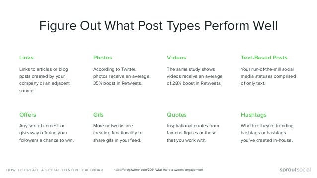 Links Links to articles or blog posts created by your company or an adjacent source. Figure Out What Post Types Perform We...