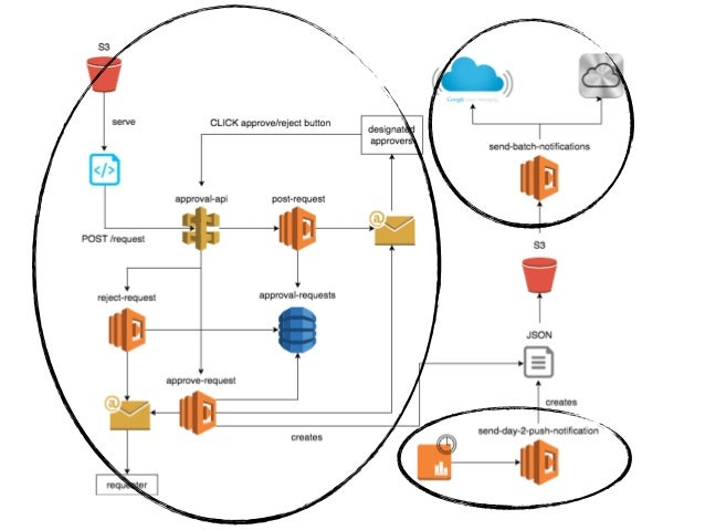 How to build a social network on serverless