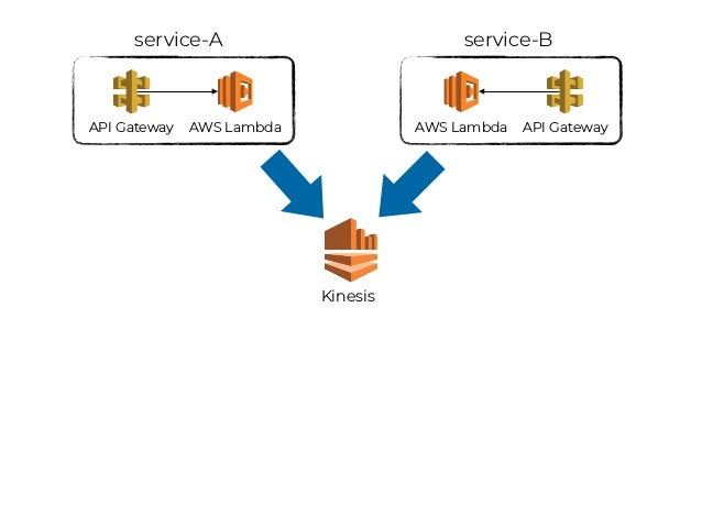 service A service B service C service D bounded context bounded context