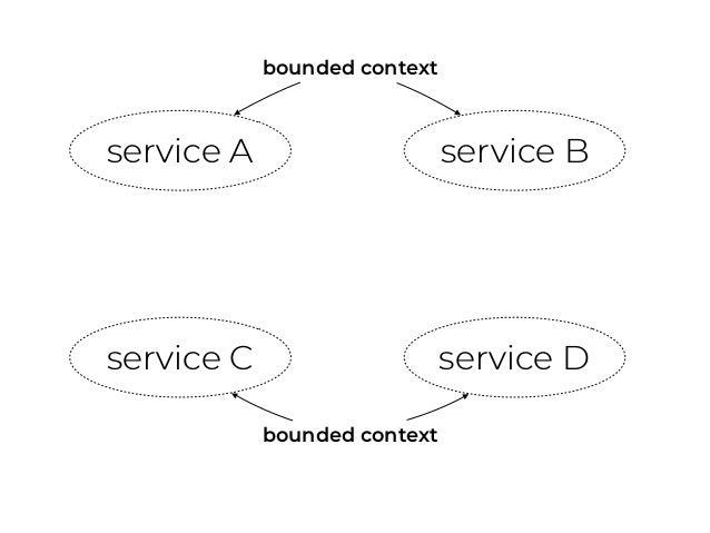 service A service B service C service Dbackward-compatible? update!