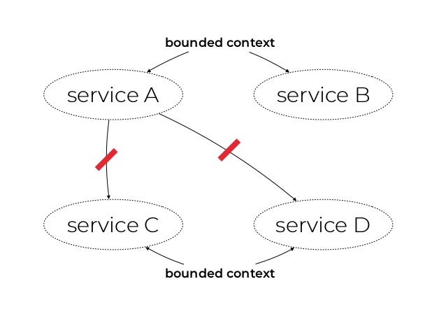 bounded context DON'T use events to orchestrate workflows within the same bounded context