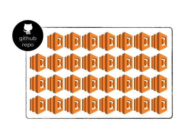 Legacy Monolith Amazon Kinesis Amazon Lambda Amazon CloudSearchAmazon API Gateway Amazon Lambda