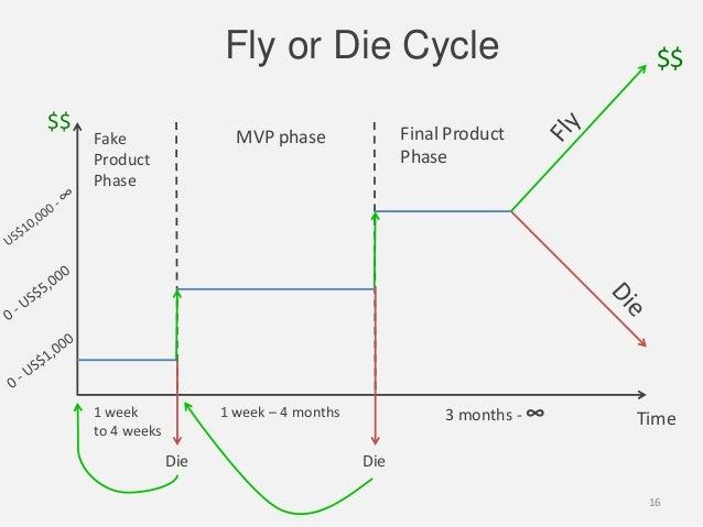 Fly or Die Cycle$$Time1 week – 4 months1 weekto 4 weeksDie Die$$3 months - ∞FakeProductPhaseMVP phase Final ProductPhase16