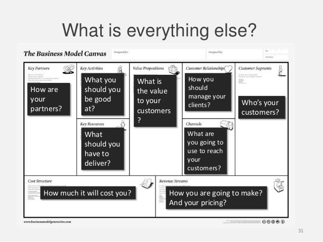 What is everything else?Who's yourcustomers?How you are going to make?And your pricing?How much it will cost you?How areyo...