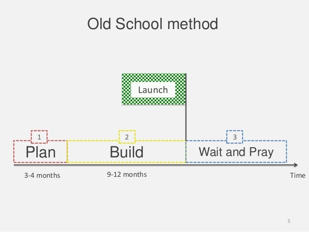 Old School methodPlan Build Wait and Pray1 2 3LaunchTime3-4 months 9-12 months5