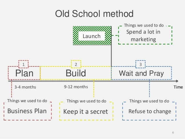 Plan Build Wait and PraySpend a lot inmarketing1 2 3LaunchTime3-4 monthsBusiness Plan9-12 monthsThings we used to do Thing...