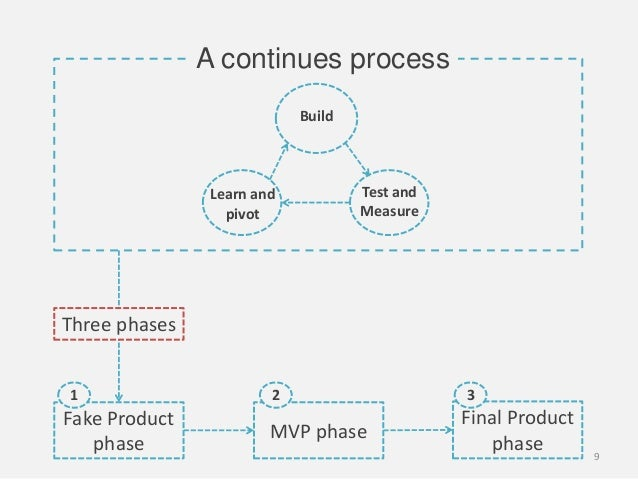 BuildTest andMeasureLearn andpivotA continues processFake ProductphaseMVP phaseFinal Productphase1 2 3Three phases9