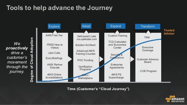 How to Build a Successful AWS Consulting Practice