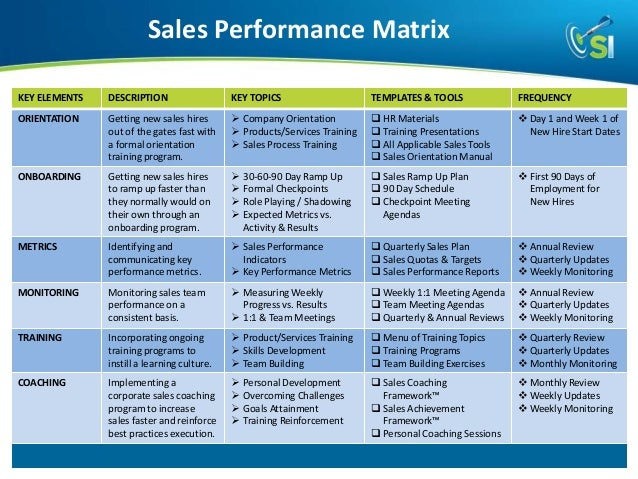 How to Build and Develop a Highly Productive Results Driven Sales Team