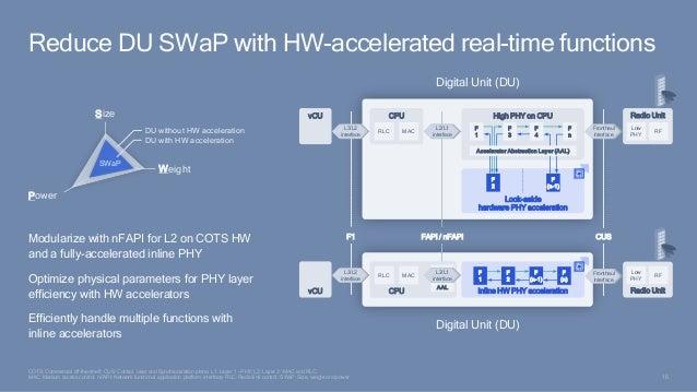 16 F1 FAPI / nFAPI CUS Digital Unit (DU) Digital Unit (DU) COTS: Commercial off-the-shelf; CUS: Control, User and Synchron...