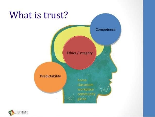 how to build online business trust If you're interested in marketing your business online and trust you enough to do business with you content marketing: how to build an audience that builds.