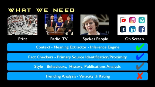 W h at W e N e e d Print Radio TV On ScreenSpokes People Context - Meaning Extractor - Inference Engine Fact Checkers - Pr...