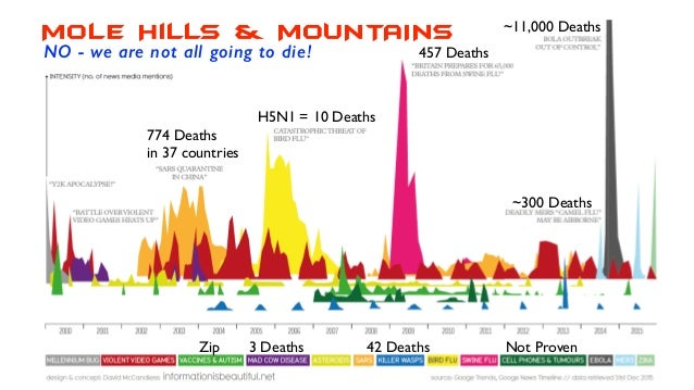 774 Deaths in 37 countries 457 Deaths ~11,000 Deaths ~300 Deaths Mole Hills & MOUNTAINS H5N1 = 10 Deaths NO - we are not a...