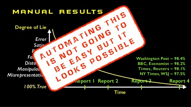 M a n u a l R es u lts Degree of Lie Error Satire Parody Falshood Distortion Manipulation Misrepresentation 100% True Time...