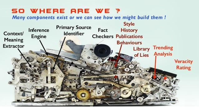 SO W HERE ARE W E ? Many components exist or we can see how we might build them ! Context/ Meaning Extractor Inference Eng...