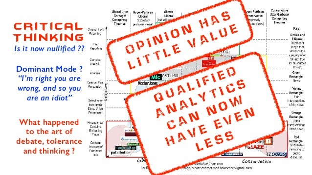 """Critical Thinking Is it now nullified ?? Dominant Mode ? """"I'm right you are wrong, and so you are an idiot"""" What happened ..."""