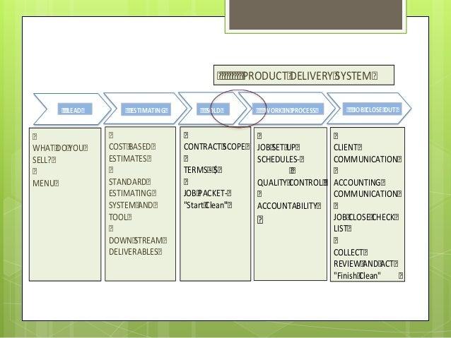 Lawn Care Marketing Plan & ideas – A Sample Template