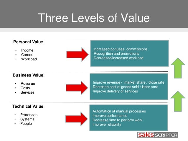 How to Build Your Value Proposition