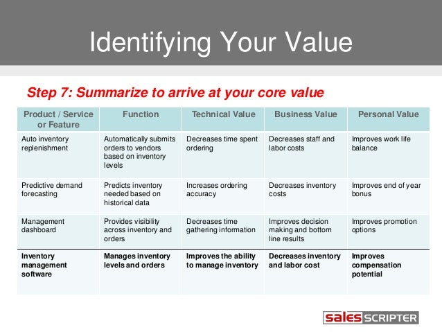 ... Improves Promotion Options; 18. Identifying Your Value ...  Personal Value Statement Examples