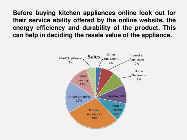 How to Buy Modern Kitchen Appliances