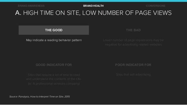 A. HIGH TIME ON SITE, LOW NUMBER OF PAGE VIEWS BRAND AWARENESS BRAND HEALTH CONVERSIONS THE GOOD THE BAD GOOD INDICATOR FO...