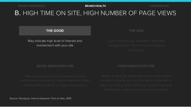 B. HIGH TIME ON SITE, HIGH NUMBER OF PAGE VIEWS BRAND AWARENESS BRAND HEALTH CONVERSIONS THE GOOD THE BAD GOOD INDICATOR F...