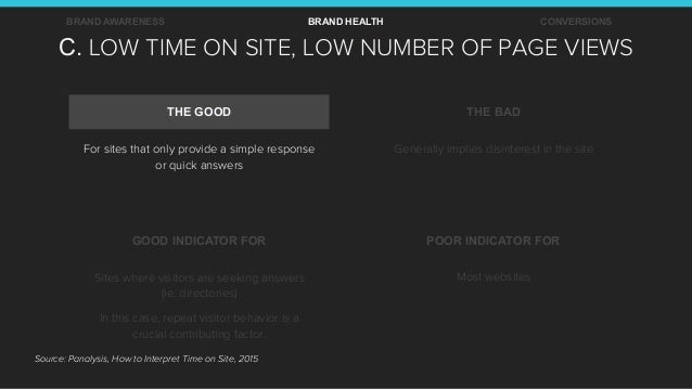 C. LOW TIME ON SITE, LOW NUMBER OF PAGE VIEWS BRAND AWARENESS BRAND HEALTH CONVERSIONS THE GOOD THE BAD GOOD INDICATOR FOR...