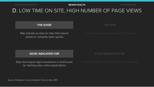 D. LOW TIME ON SITE, HIGH NUMBER OF PAGE VIEWS BRAND AWARENESS BRAND HEALTH CONVERSIONS THE GOOD THE BAD GOOD INDICATOR FO...