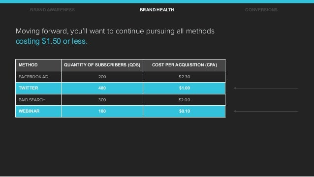 BRAND AWARENESS BRAND HEALTH CONVERSIONS METHOD QUANTITY OF SUBSCRIBERS (QOS) COST PER ACQUISITION (CPA) FACEBOOK AD 200 $...