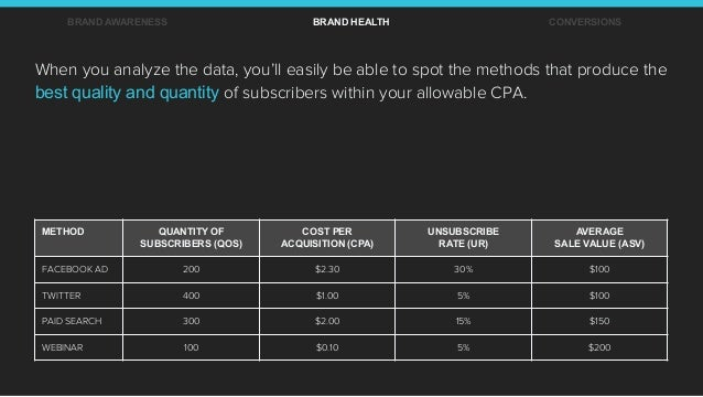 BRAND AWARENESS BRAND HEALTH CONVERSIONS METHOD QUANTITY OF SUBSCRIBERS (QOS) COST PER ACQUISITION (CPA) UNSUBSCRIBE RATE ...
