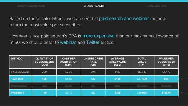 BRAND AWARENESS BRAND HEALTH CONVERSIONS Based on these calculations, we can see that paid search and webinar methods retu...