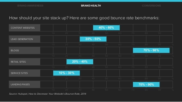 How should your site stack up? Here are some good bounce rate benchmarks: Source: Hubspot, How to Decrease Your Website's ...